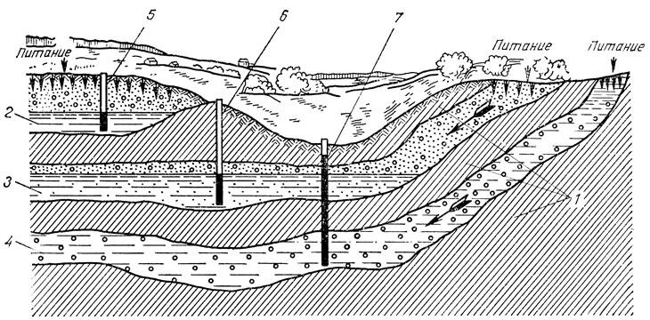 2 - водоносный горизонт