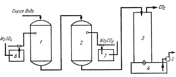 Схема ионообменной