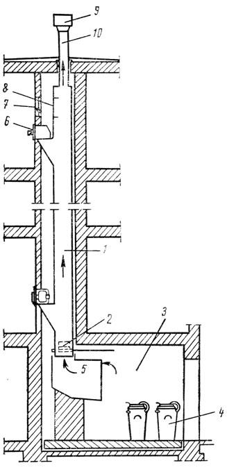 Схема мусоропровода: 1 - ствол